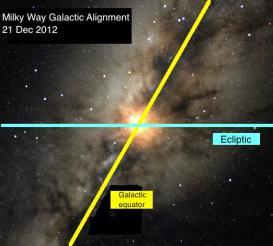 milky way Galactic alignment Dec 21 2012